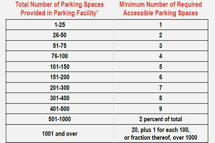 parking spaces number needed